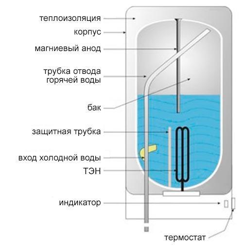 устройство бойлера