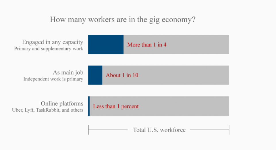 the state of the gig economy