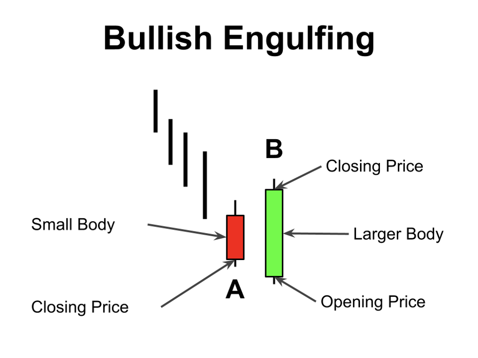 How to trade bullish engulfing candle in crypto