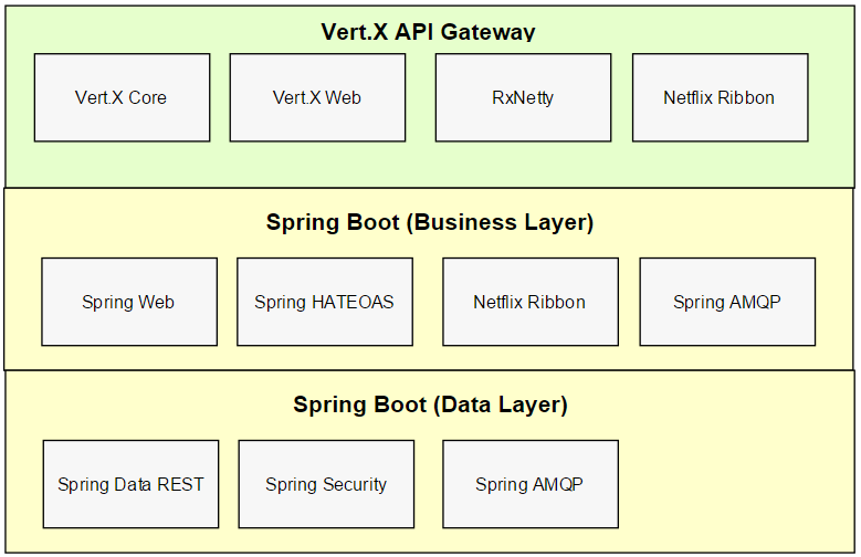 Billy Yarosh Microservices Tech Stack With Spring And Vert X