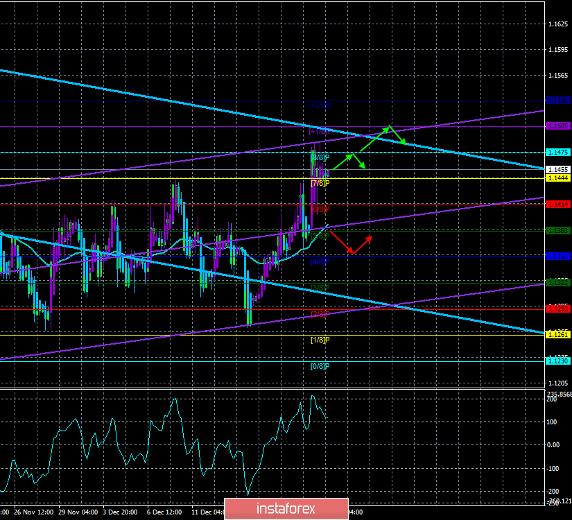 "EUR / USD. 21st of December. The trading system. ""Regression Channels"". The effect of the Fed meeting ended, what next?"