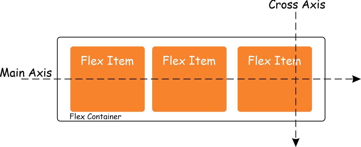 understanding CSS flexbox terms
