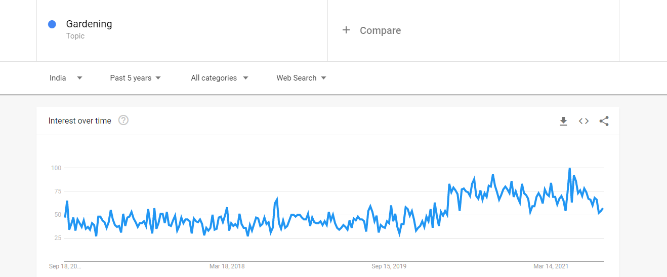 google trends graph for topis gardening