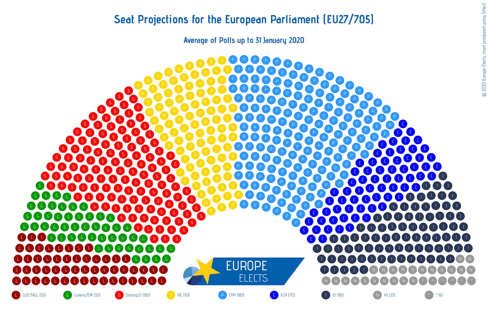 European Parliament Projection: The EU Parliament Post-Brexit – Europe Elects