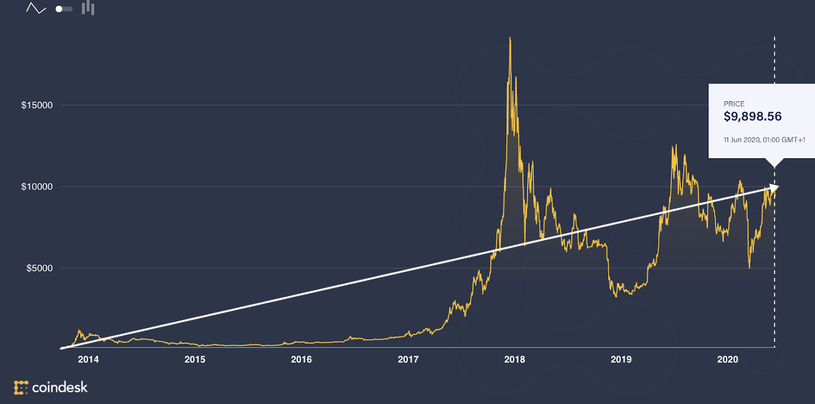 Cryptocurrencies: Graph showing the value of bitcoin from 2014 to 2020