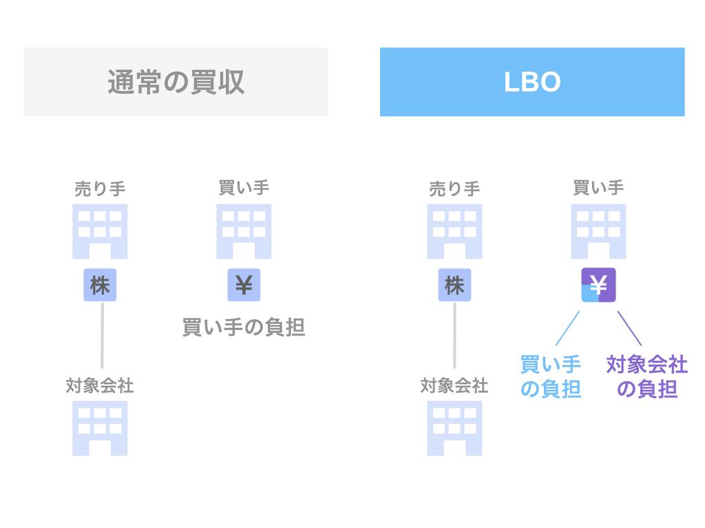 対象会社の信用力に基づく「LBO」