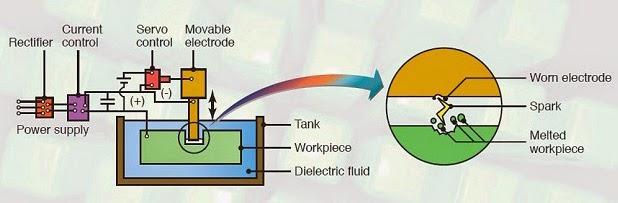 Quy trình gia công xả điện