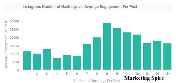 Instagram Marketing Tips - Marketingspire