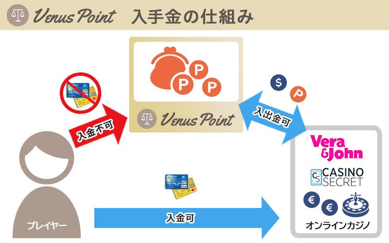 Venus Point
