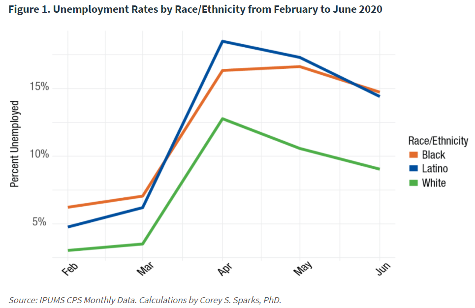 graph depicting the disparities between the unemployment rates during the pandemic between white and latino and black populations in the US.
