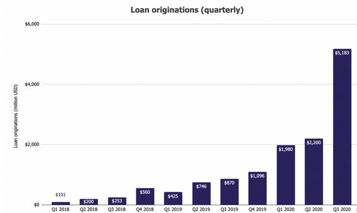 volume de origem dos empréstimos