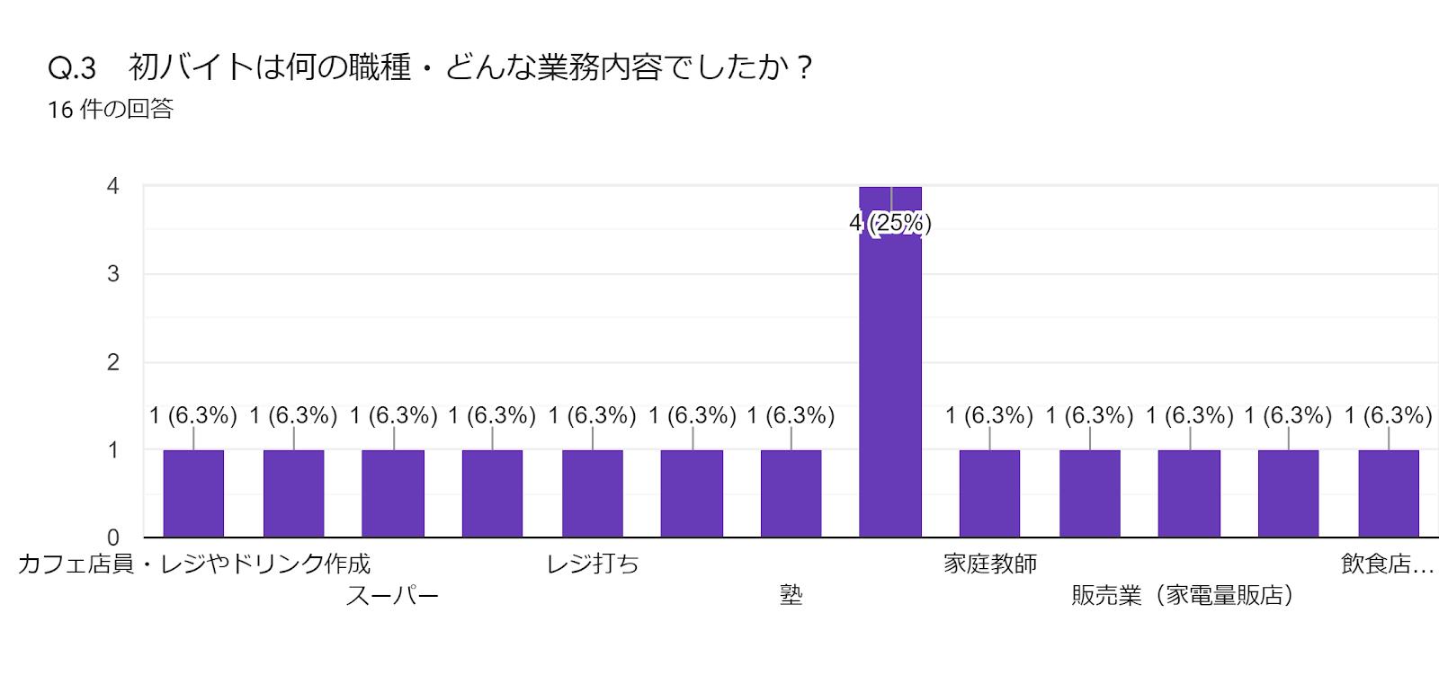 フォームの回答のグラフ。質問のタイトル: Q.3 初バイトは何の職種・どんな業務内容でしたか?。回答数: 16 件の回答。