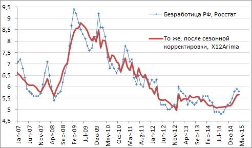 """Мы по-прежнему настаиваем на том, что российская экономика переживает свое """"дно"""" и ожидаем роста во втором полугодии"""