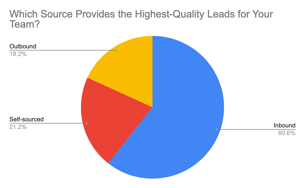 pie-chart-lead-quality