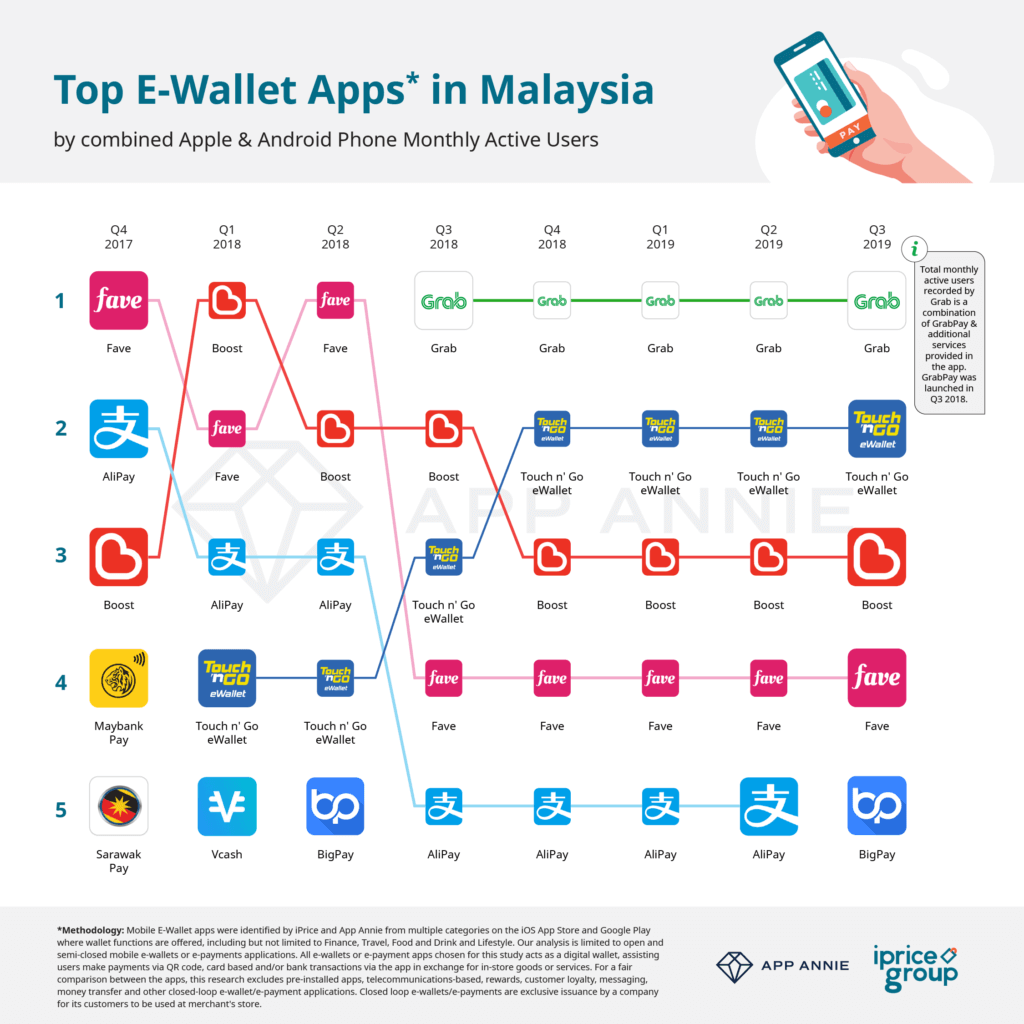 Digital marketing trends 2020 - Ewallet in Malaysia
