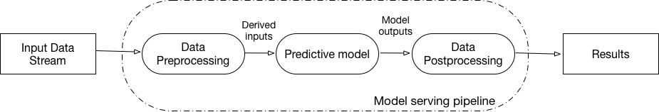 Model Sering pipeline.png