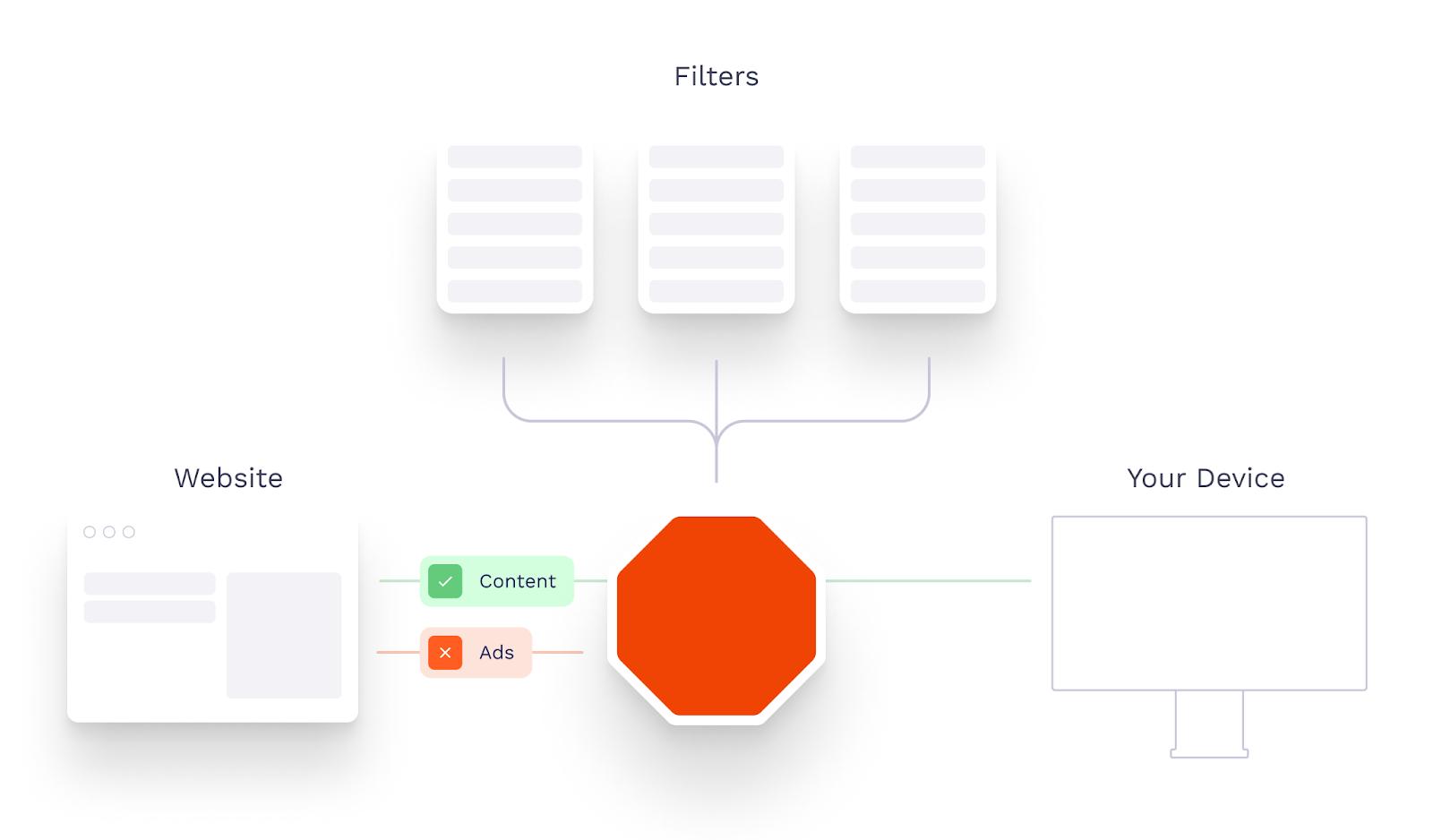How ad blocker filters work