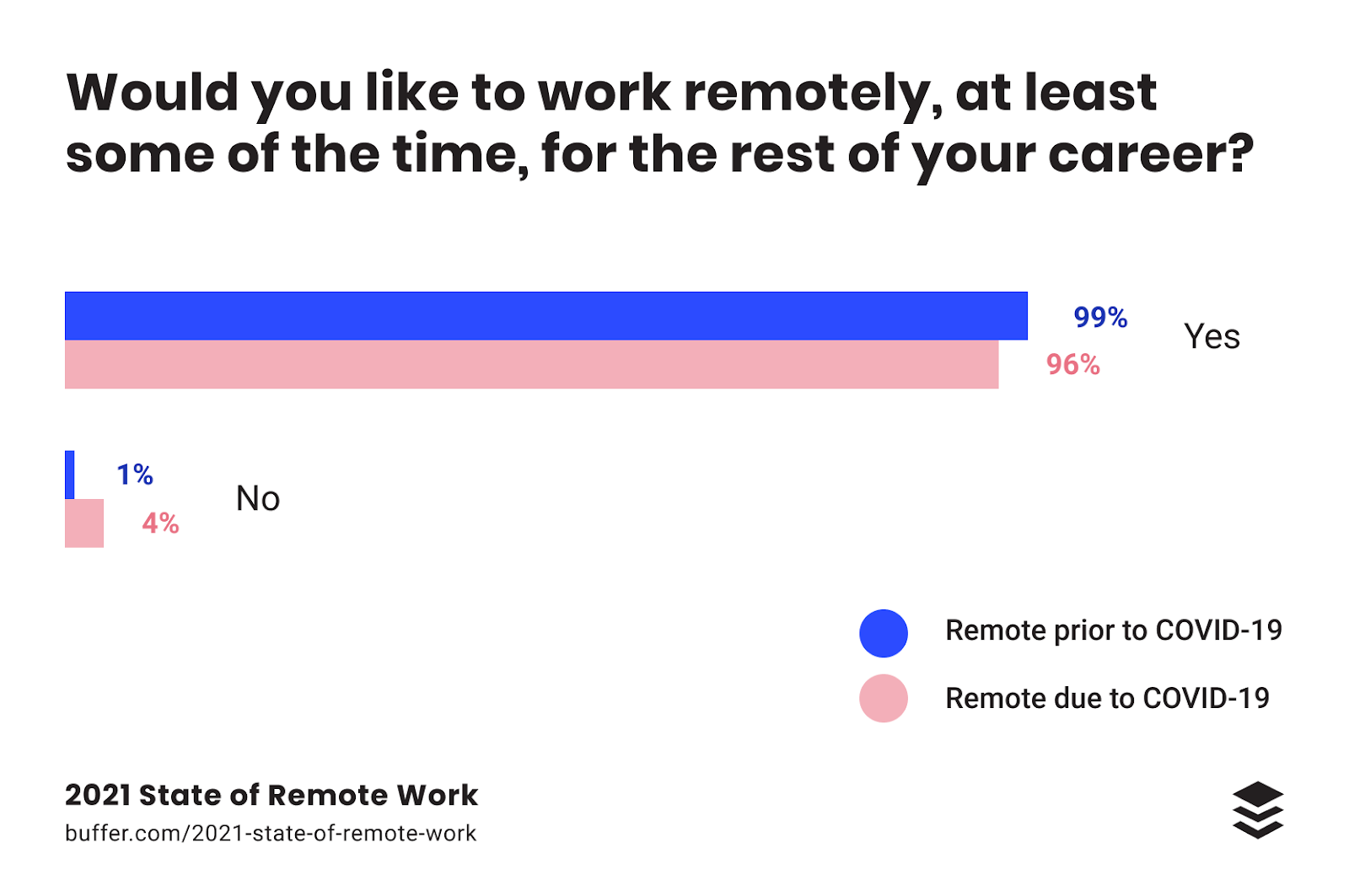 an overwhelming majority of people would like to be remote according to buffer's remote work statistics