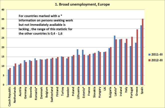 El desempleo global en Europa