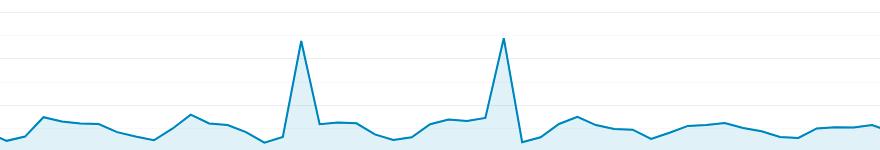 Irregular traffic spikes example
