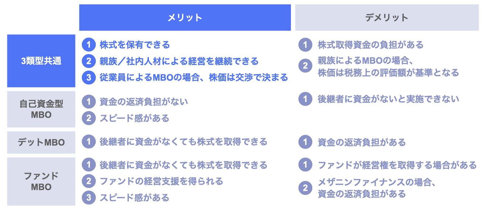 MBOの3類型に共通するメリット
