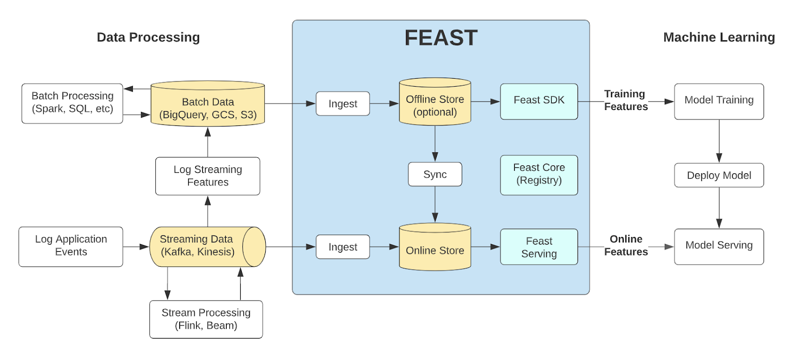 FEAST architecture, highlighting the interface between data processing and machine learning. Source: FEAST documentation