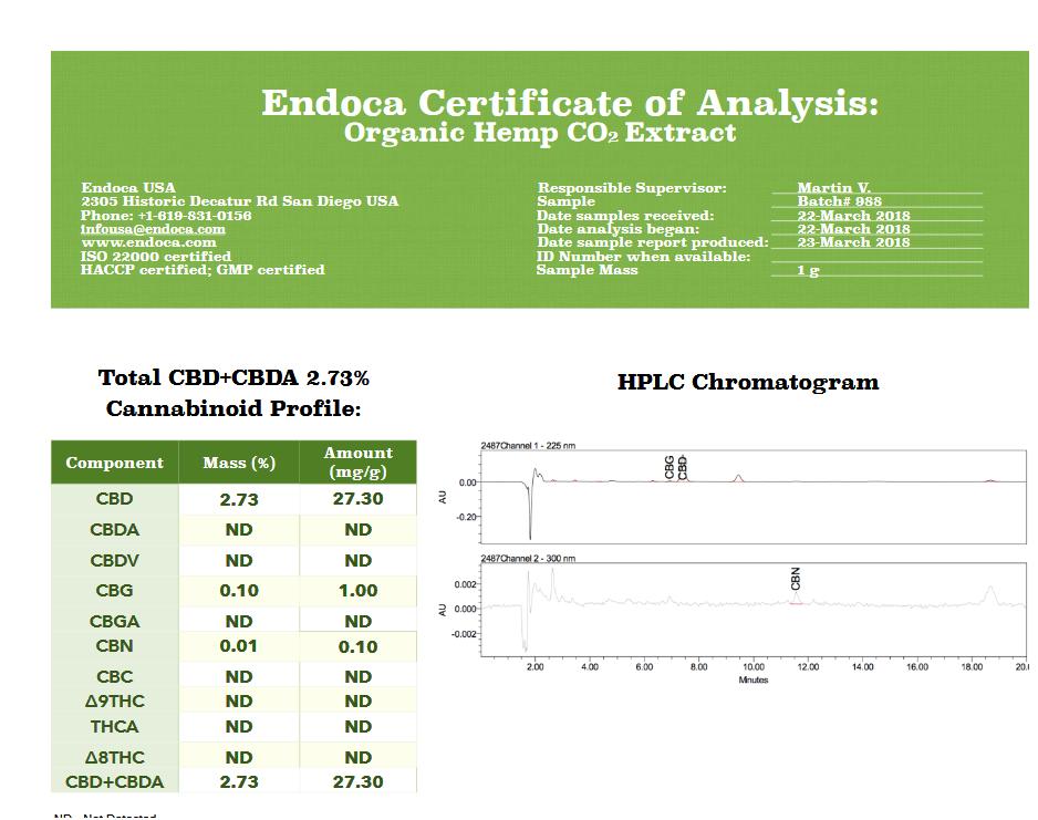 Endoca Lab Certificate