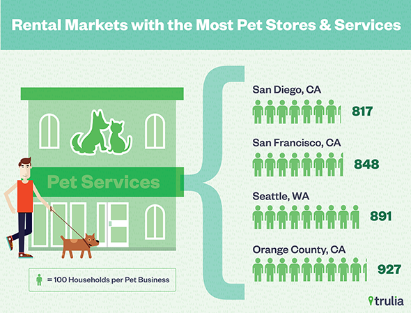 rental markets with most pet stores