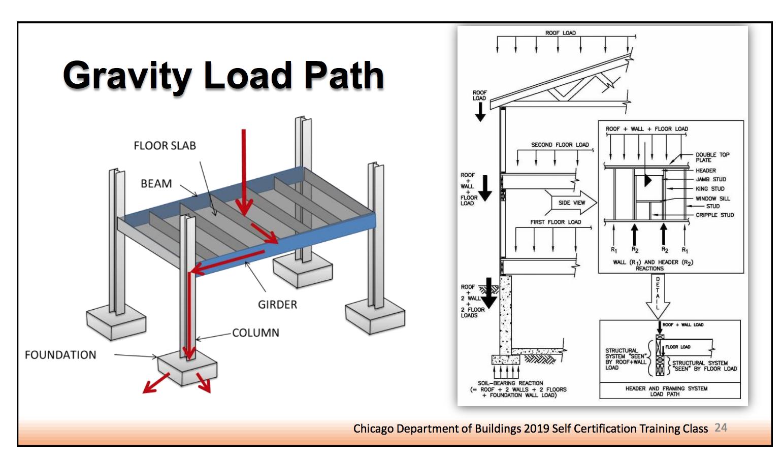 gravity load path