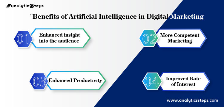 The image shows the benefits of Artificial Intelligence in Digital Marketing