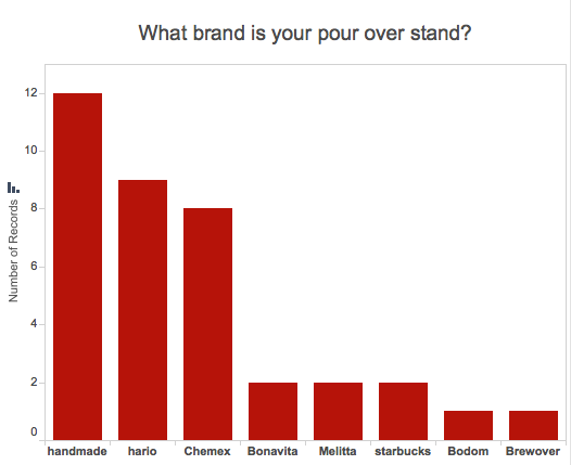 Graph of most popular brands of pour over coffee stand: handmade