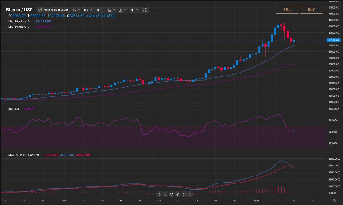 bitcoin trading sfaturi astăzi)