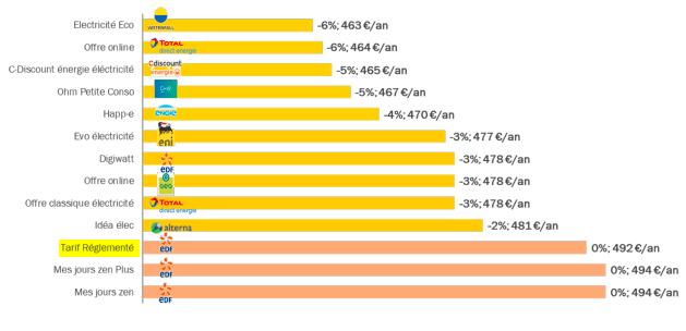 Comparaison des prix annuels de fourniture d'électricité