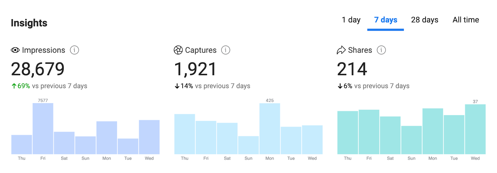 A sample set of a week's data for a set of Instagram filters.
