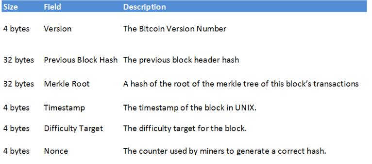 Block header data