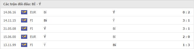 5 cuộc đối đầu gần nhất giữa Bỉ vs Italy