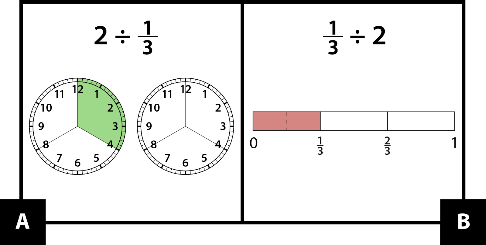 A: 2 divided by one-third is represented with two analog clocks. Each clock has 3 equal parts. 1 part on one clock is shaded. B: one-third divided by 2 is represented with a rectangle divided into 3 equal parts. One part is red and has 2 equal parts.