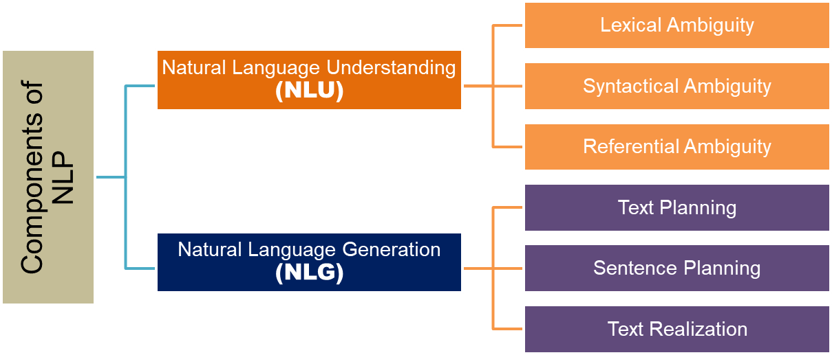 Components of NLP