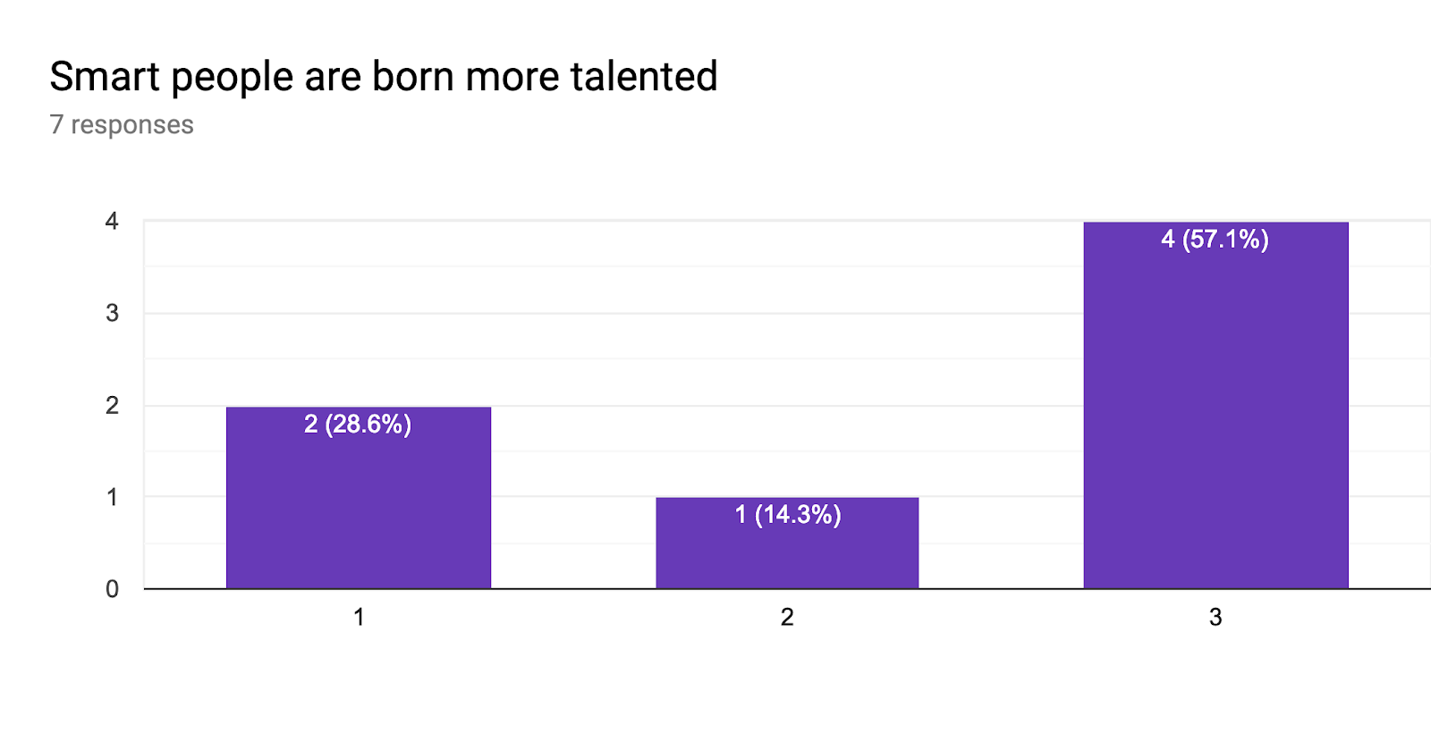 Forms response chart. Question title: Smart people are born more talented. Number of responses: 7 responses.