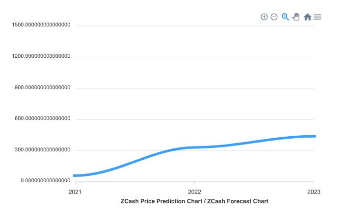Zcash Price Prediction 2021 - 2025 4
