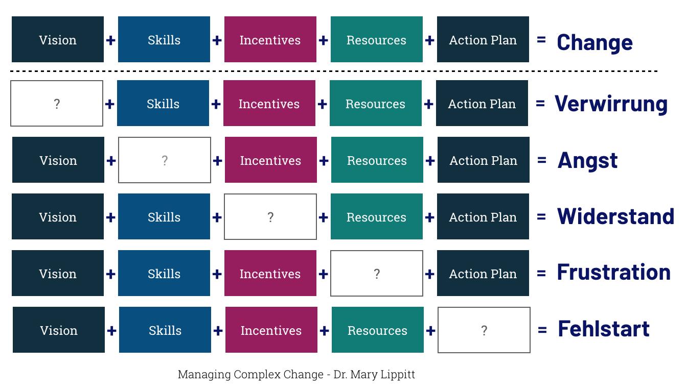 Managing Complex Change Model