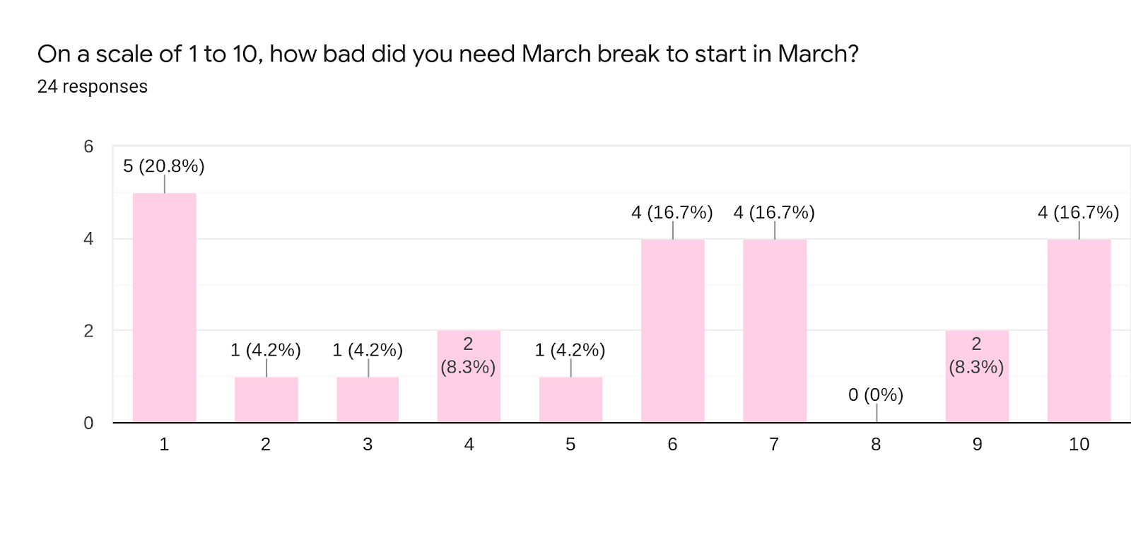 Forms response chart. Question title: On a scale of 1 to 10, how bad did you need March break to start in March?. Number of responses: 24 responses.