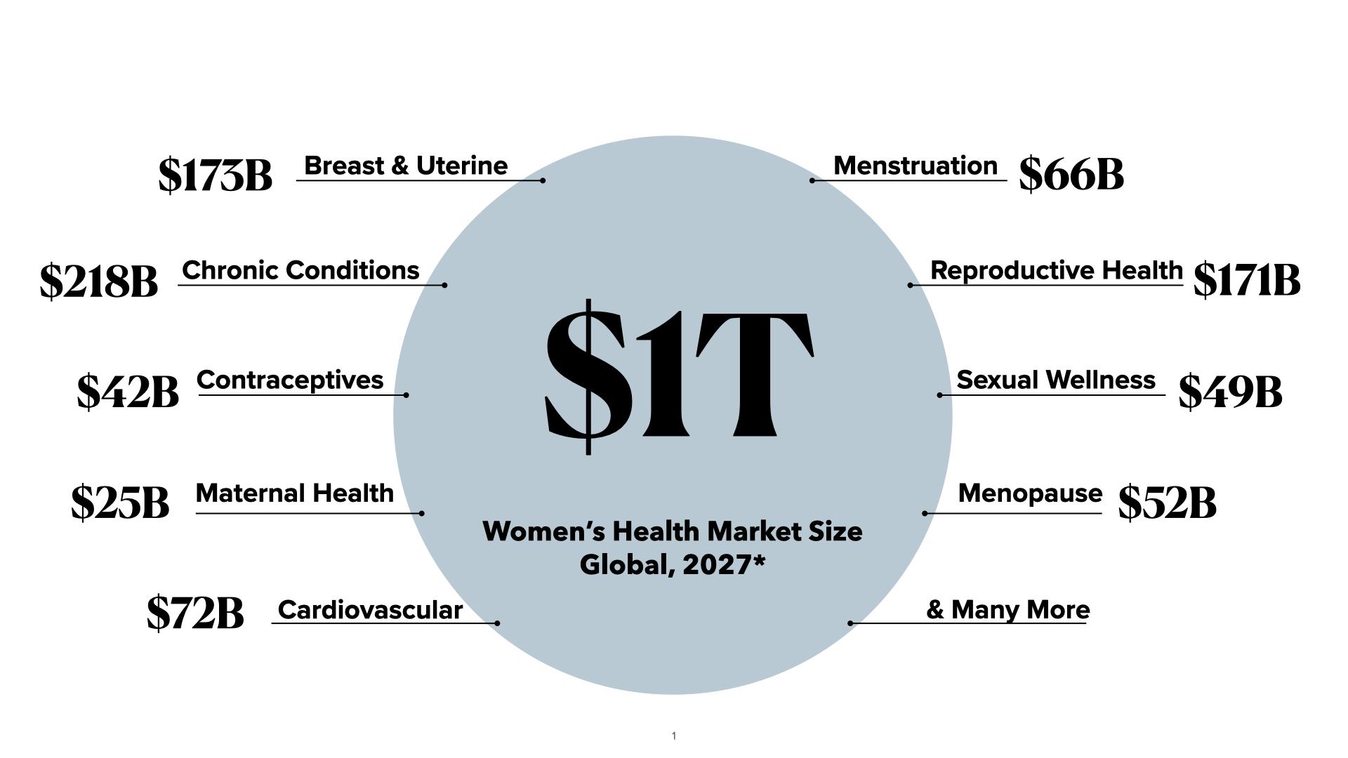 Women's health market share chart