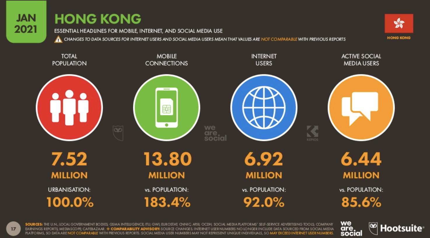 Digital Report 2021-Hong Kong