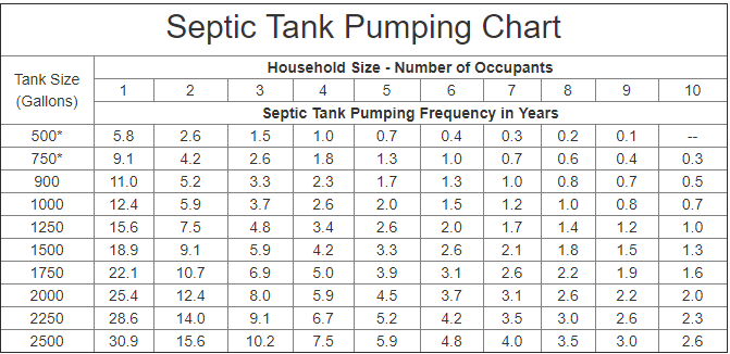 How Often Should I Have My Septic Tank Pumped? | Miller's ...