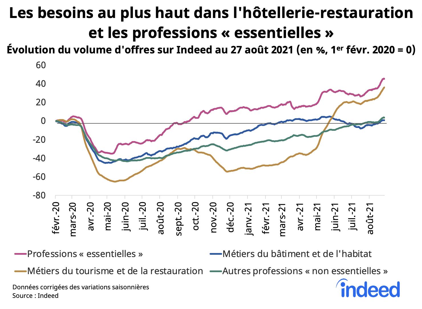 Le graphique en courbes illustre la reprise des recrutements en France dans différents secteurs et l'évolution, en pourcentage, du volume d'offres au 27 août 2021.