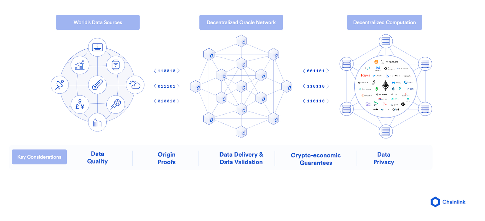 Chainlink features