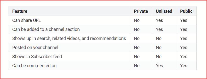 Configuración de privacidad de video