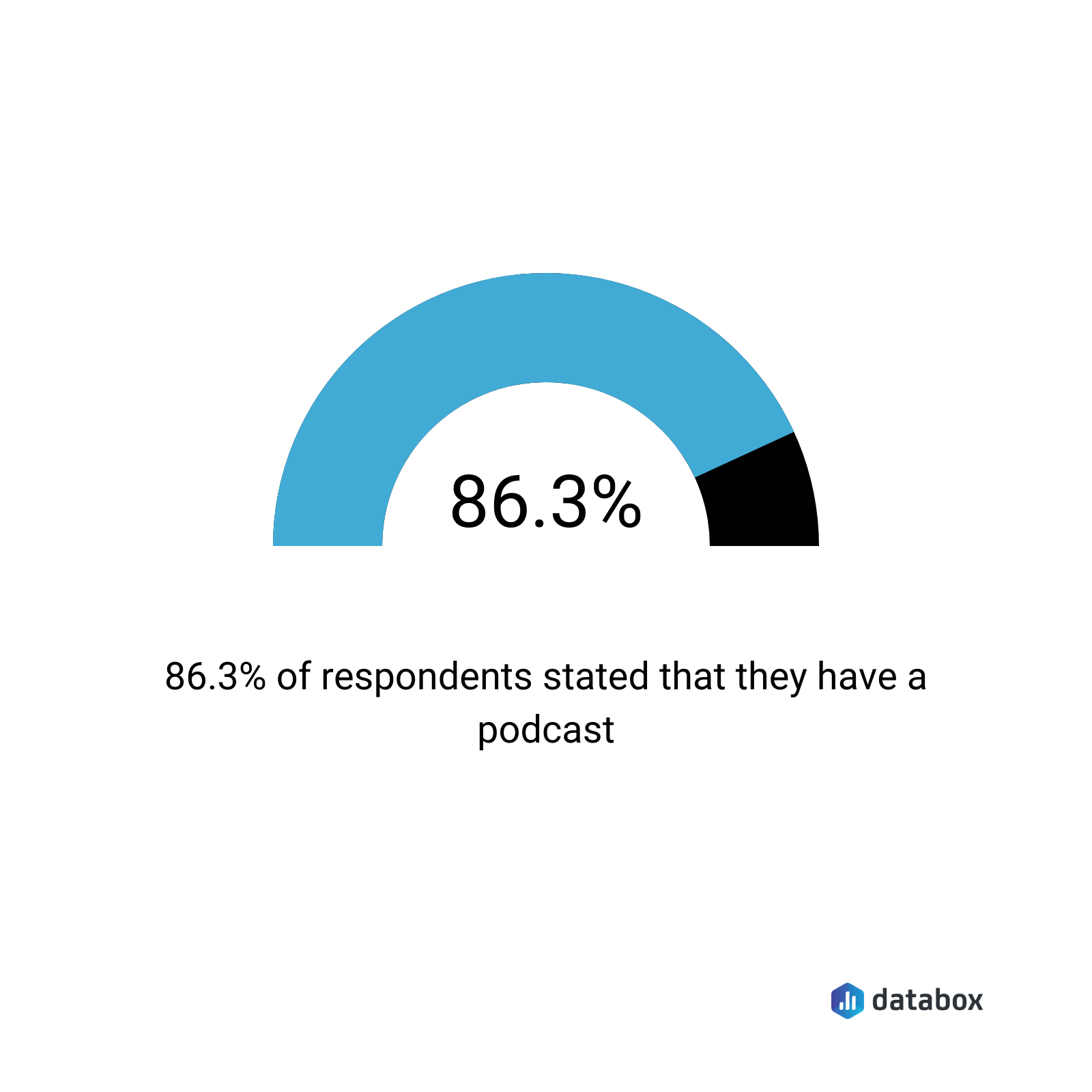 86.3% stated they have a podcast
