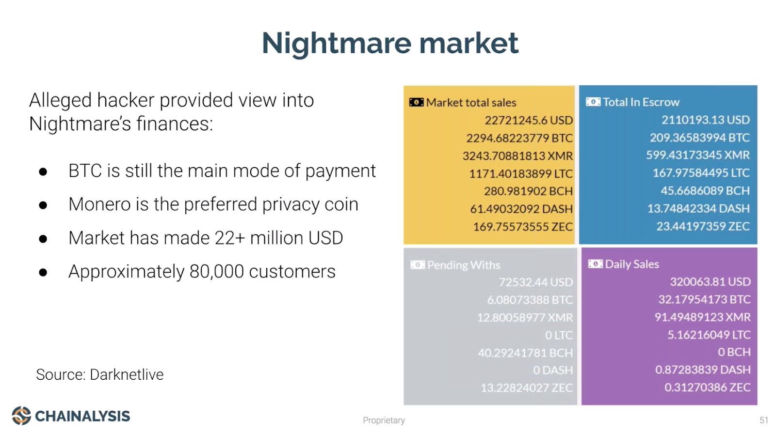 Chainalysis: Most Mixed Bitcoin Not Used for Illicit Purposes